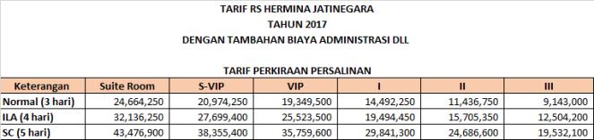 tarif melahirkan hermina jatinegara 2017 bersih.png